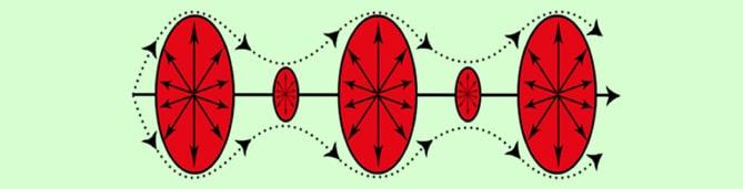 Modell einer Skalarwelle (nach Meyl)