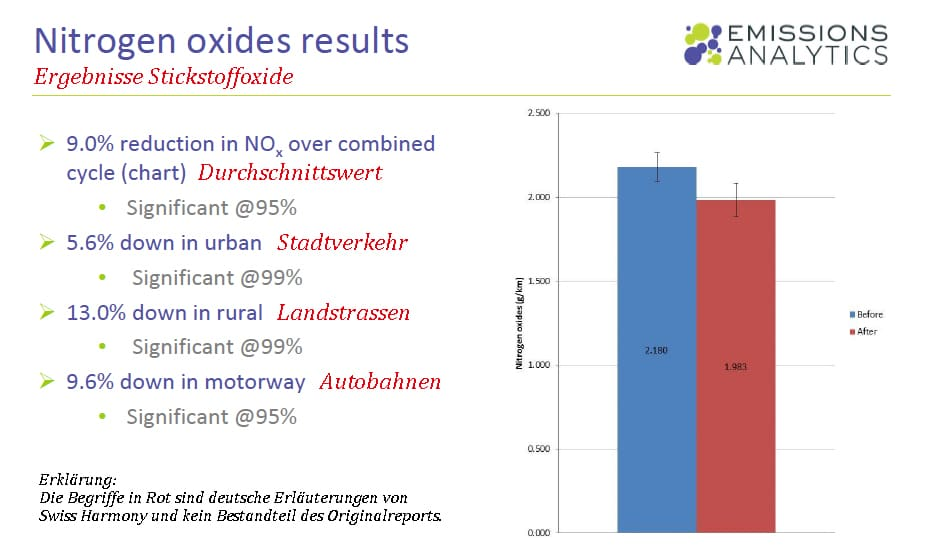 CarTuner reduziert Stickoxide - Die Ergebnisse