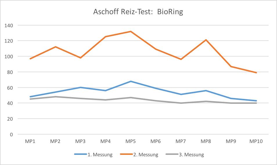Aschoff Testdiagramm für den Swiss Harmony BioRing