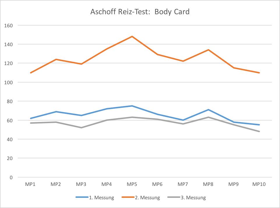 Aschoff Testdiagramm für die Swiss Harmony BodyCard