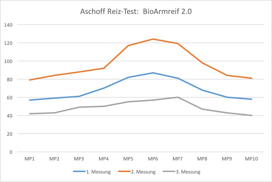 Aschoff Diagramm BioArmreif 2.0
