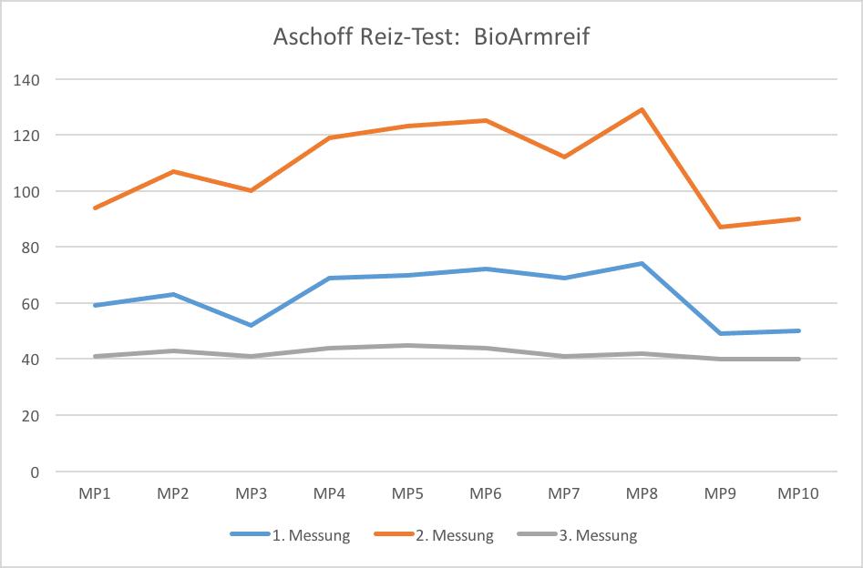 Aschoff Testdiagramm für den Swiss Harmony BioArmreif